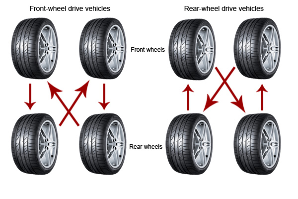 What Is Tire Rotation >> What Is Tyre Rotation Mb Liverpool Independent Servicing